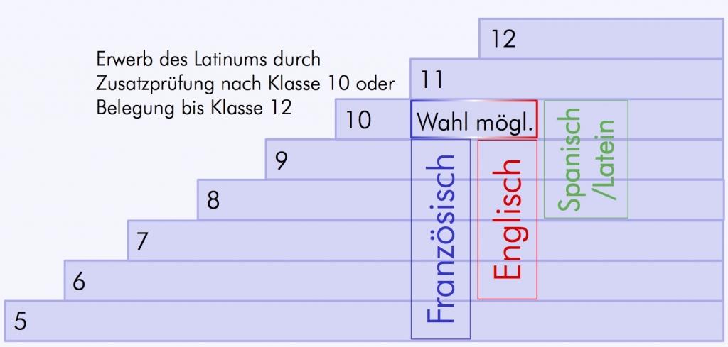 Sprachenfolge_bili